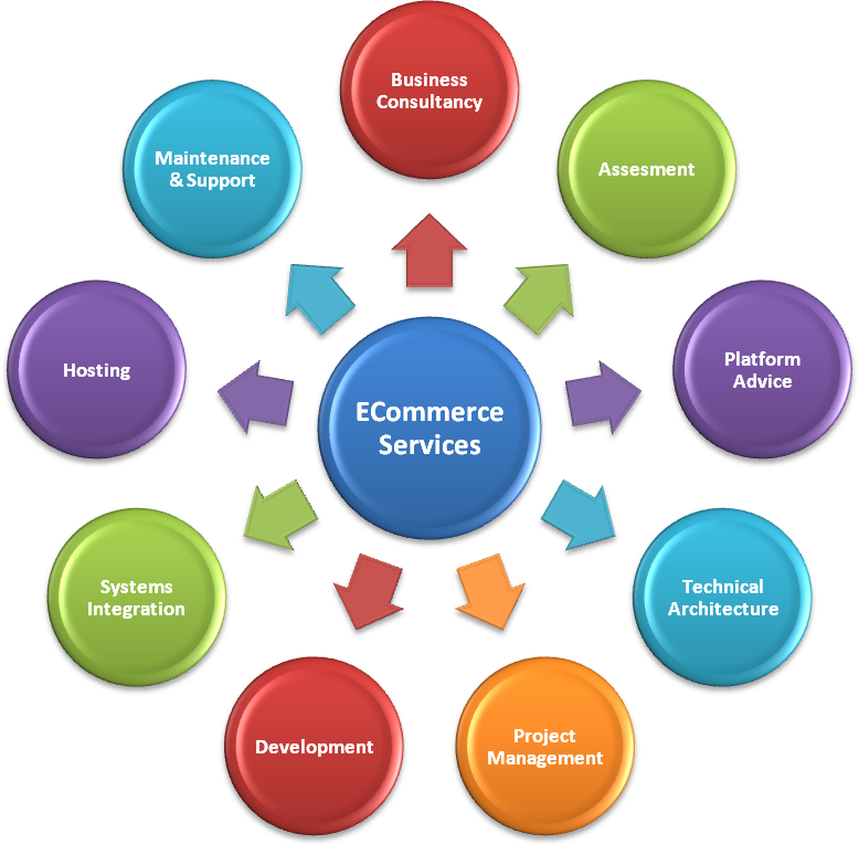 how have social technologies changed e commerce Impacts of information technology  and attention must be paid to their social and economic impacts  e-commerce shops require far fewer, .